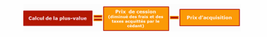 SCI soumise IS