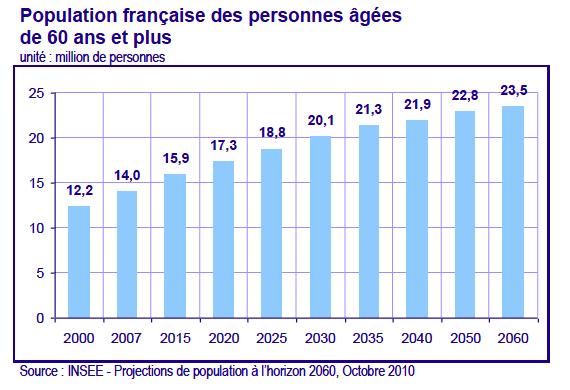 population français