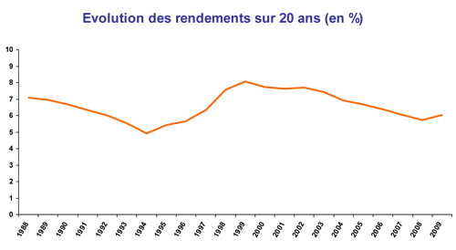 Evolution des rendements