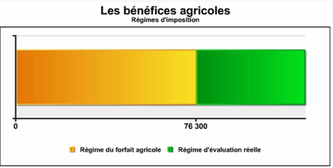 Les bénéfices agricoles